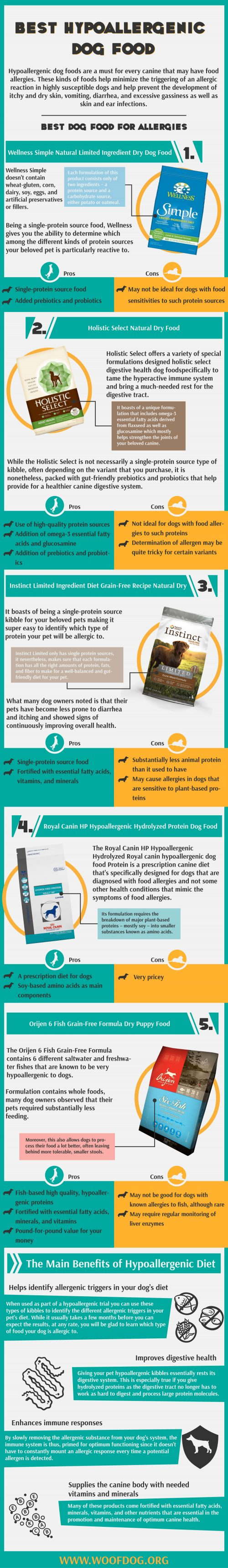 Visual Presentation of the highest rated hypoallergenic pet food