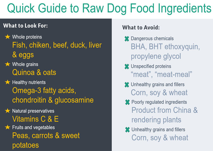 RAW DOG FOOD LABEL