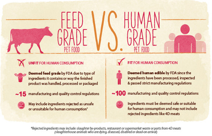 feed grade vs human grade pet food chart